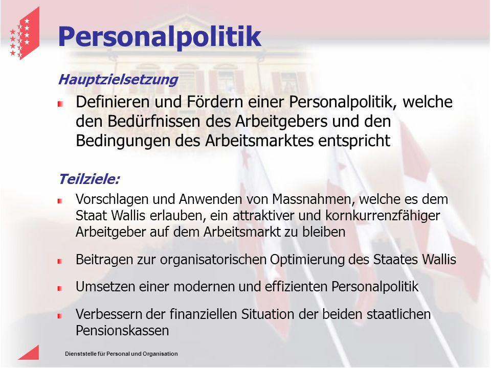 Personalpolitik Hauptzielsetzung.