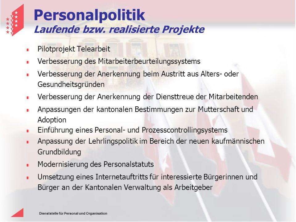 Personalpolitik Laufende bzw. realisierte Projekte
