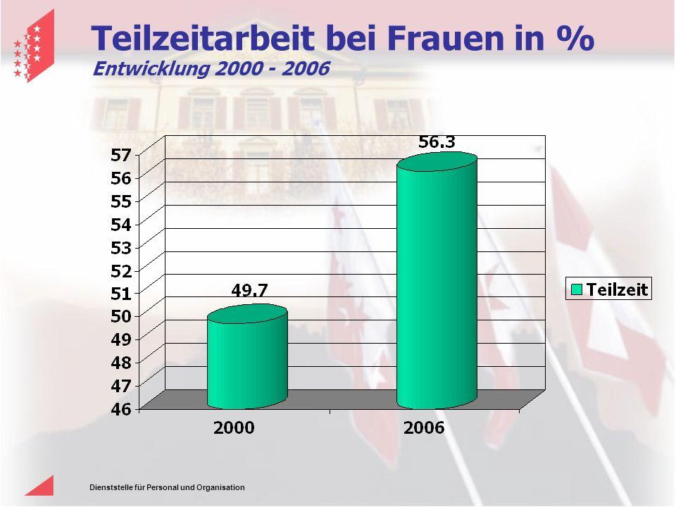 Teilzeitarbeit bei Frauen in % Entwicklung 2000 - 2006