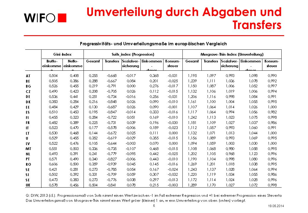 Ansatzpunkte Q: Schratzenstaller, 2013.
