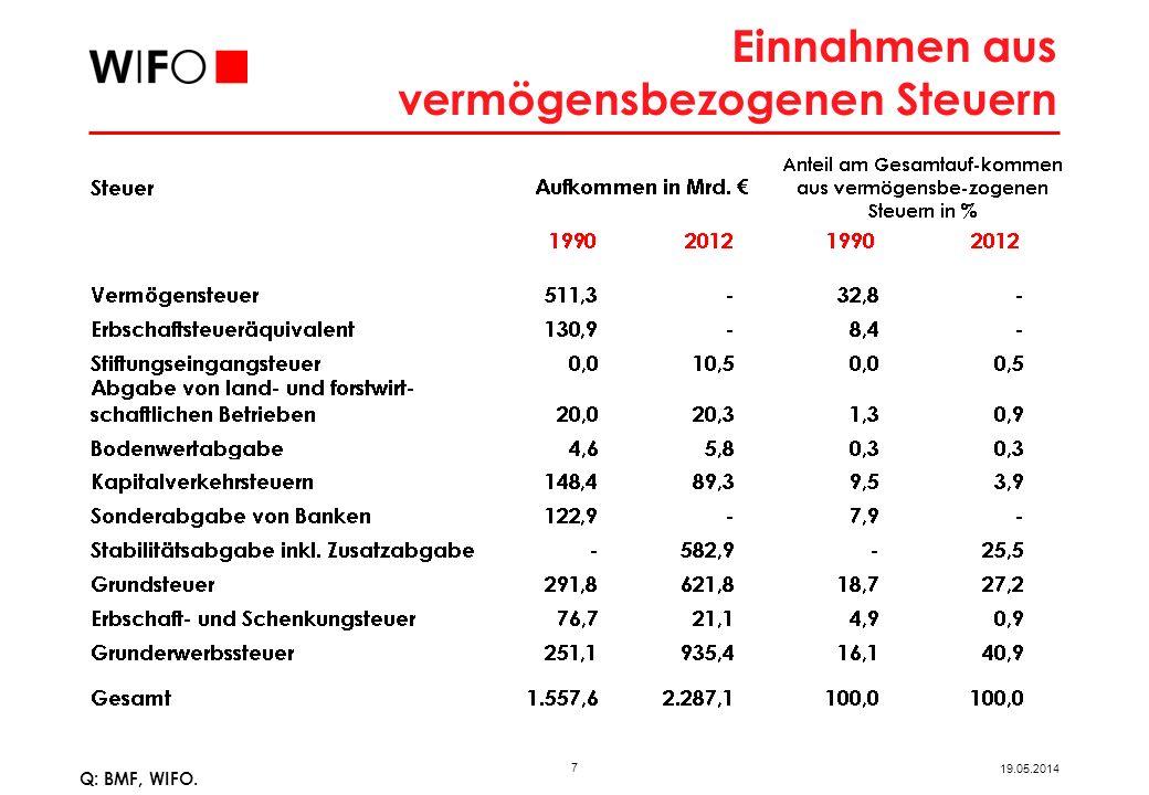 Nettovermögen im Verhältnis zum BIP: 332,6% (das 3,3fache des BIP)