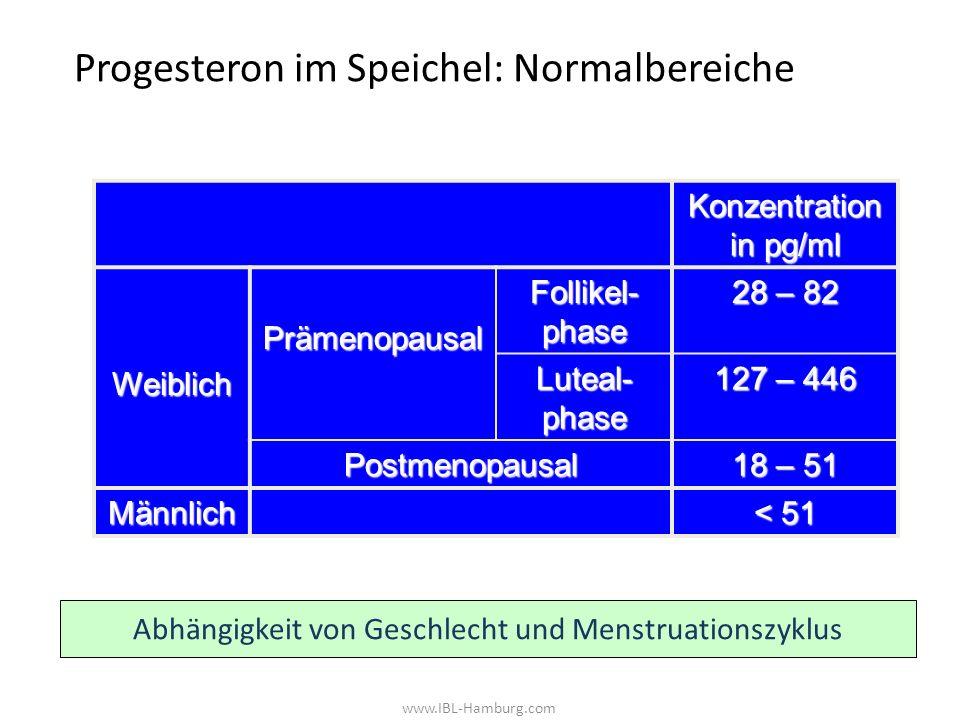 Progesteron im Speichel: Normalbereiche