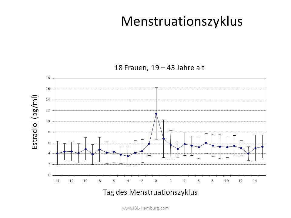 Menstruationszyklus 18 Frauen, 19 – 43 Jahre alt Estradiol (pg/ml)