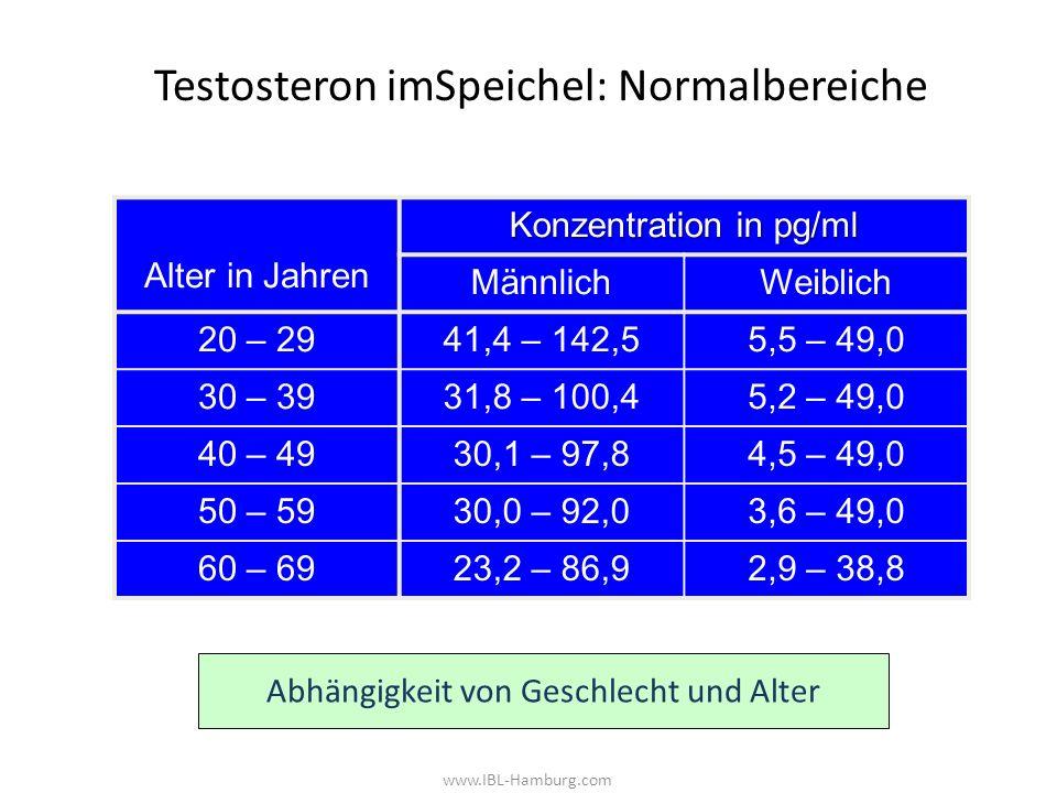 Testosteron imSpeichel: Normalbereiche