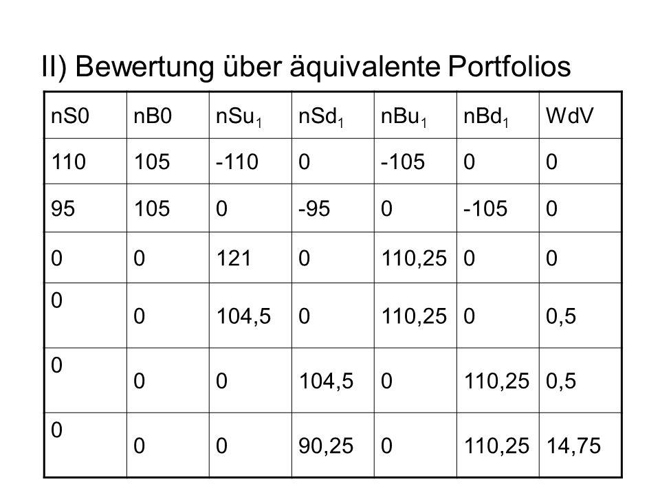 II) Bewertung über äquivalente Portfolios