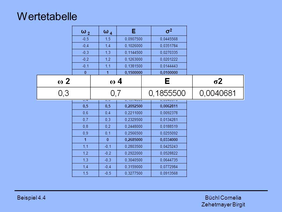 Wertetabelle ω 2 ω 4 E σ2 Beispiel 4.4 Büchl Cornelia