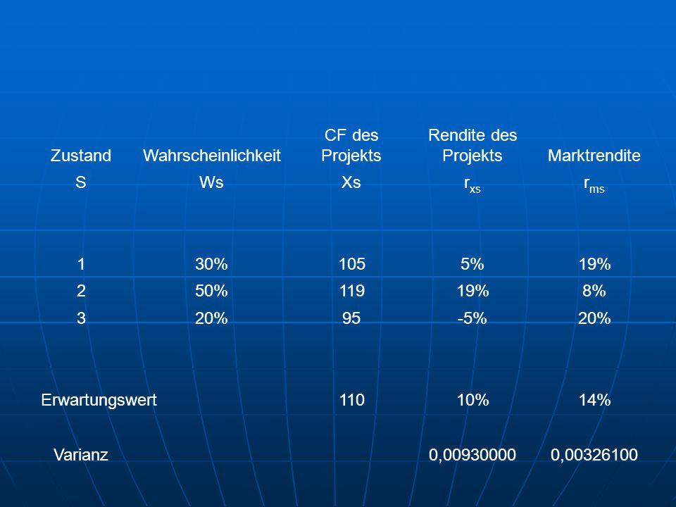 Zustand Wahrscheinlichkeit. CF des Projekts. Rendite des Projekts. Marktrendite. S. Ws. Xs. rxs.