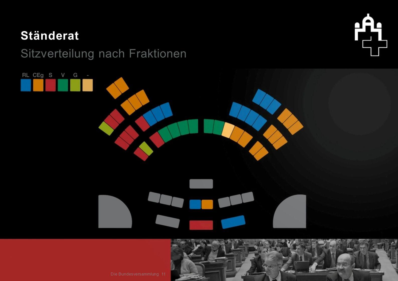 Sitzverteilung nach Fraktionen