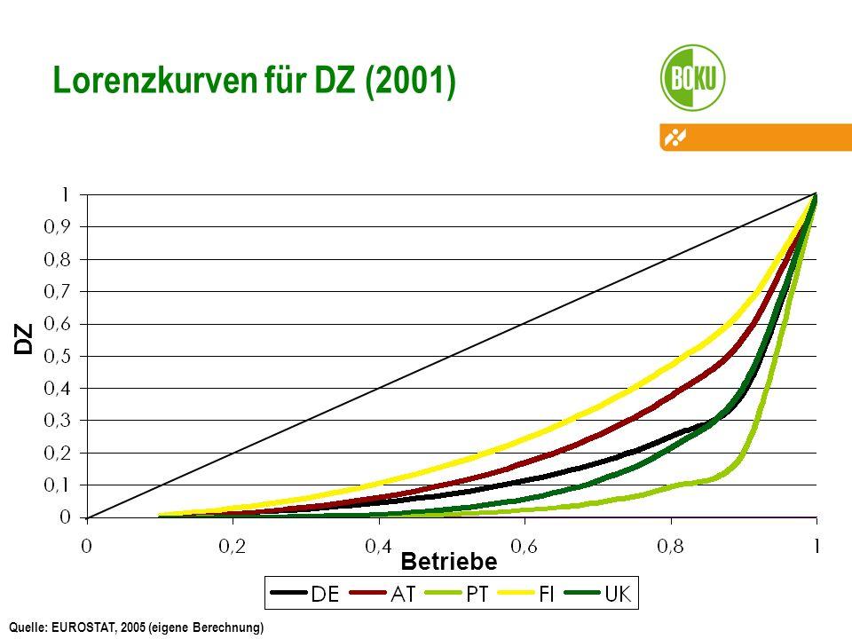 Lorenzkurven für DZ (2001) DZ Betriebe