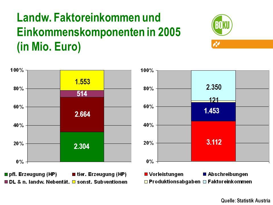 Landw. Faktoreinkommen und Einkommenskomponenten in 2005 (in Mio. Euro)