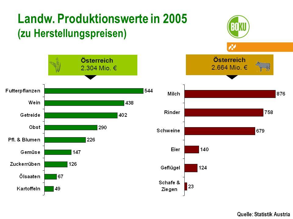 Landw. Produktionswerte in 2005 (zu Herstellungspreisen)