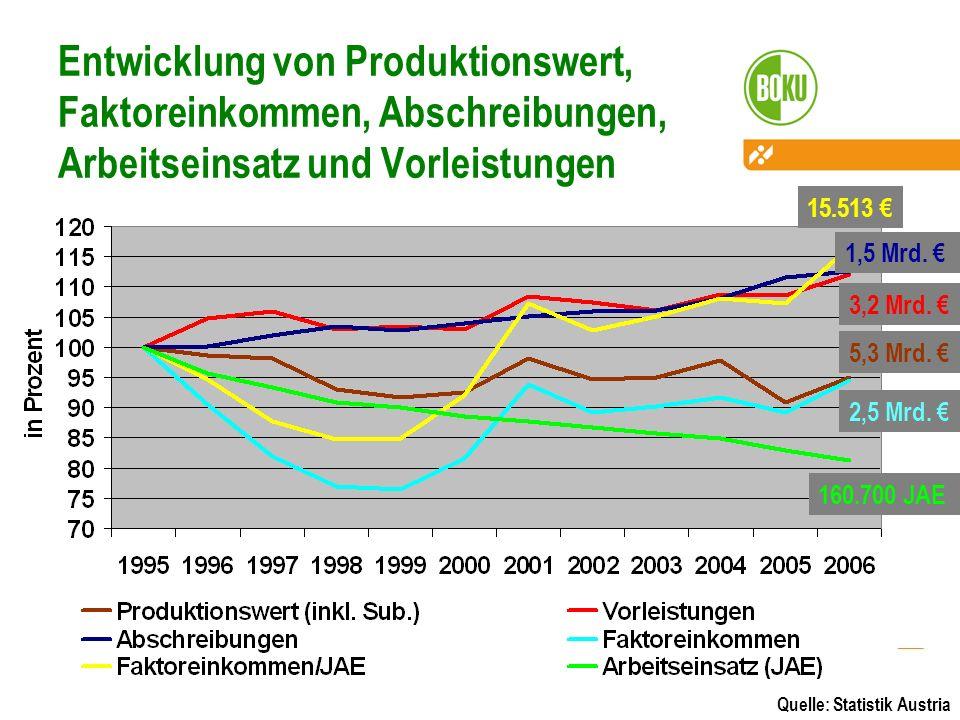 Entwicklung von Produktionswert, Faktoreinkommen, Abschreibungen, Arbeitseinsatz und Vorleistungen