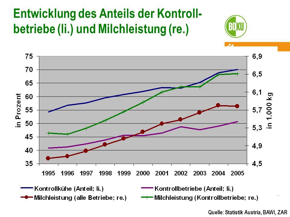 Entwicklung des Anteils der Kontroll-betriebe (li