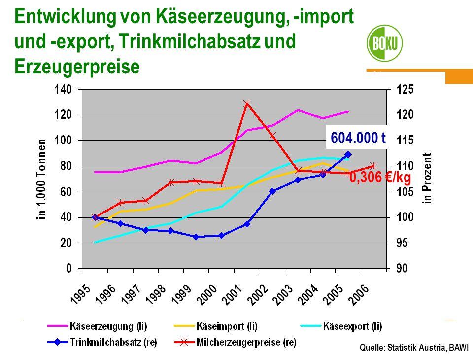 Entwicklung von Käseerzeugung, -import und -export, Trinkmilchabsatz und Erzeugerpreise