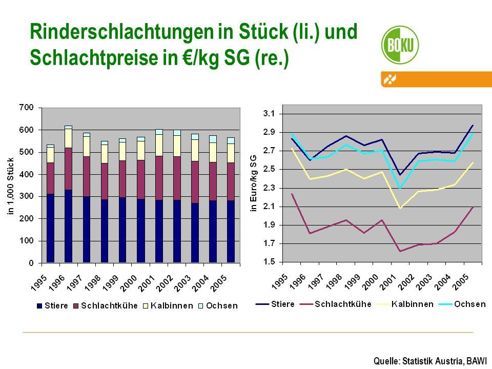 Rinderschlachtungen in Stück (li.) und Schlachtpreise in €/kg SG (re.)