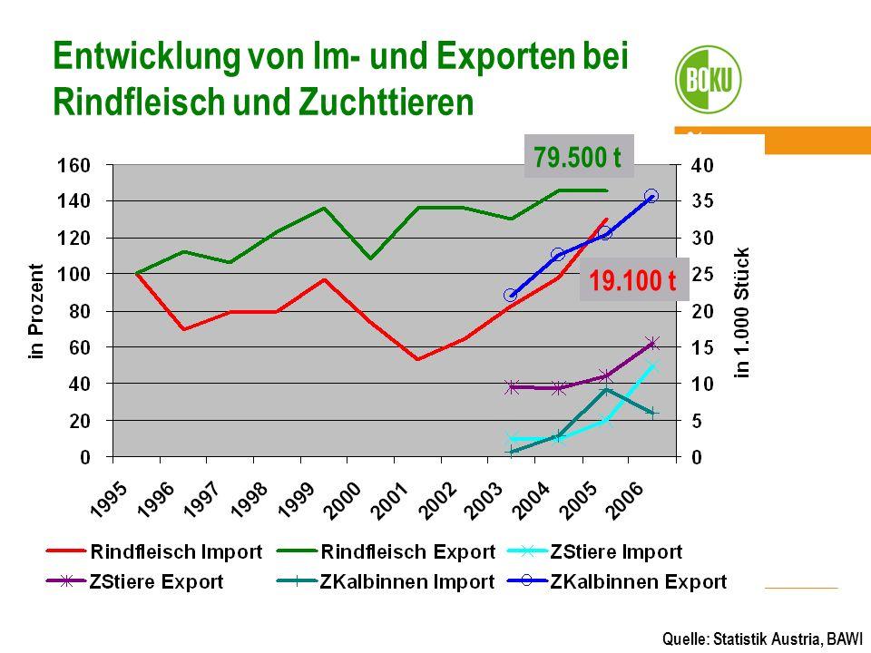 Entwicklung von Im- und Exporten bei Rindfleisch und Zuchttieren