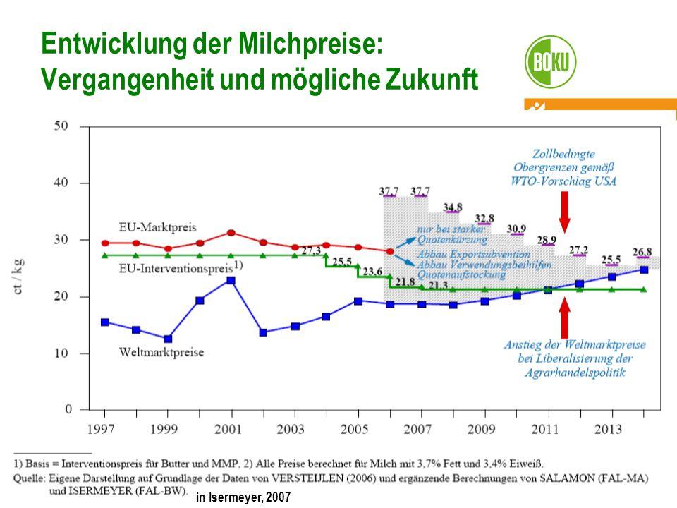 Entwicklung der Milchpreise: Vergangenheit und mögliche Zukunft