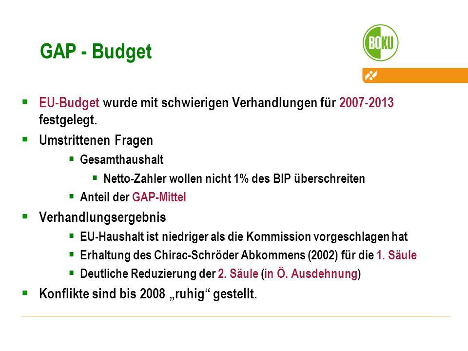 GAP - Budget EU-Budget wurde mit schwierigen Verhandlungen für 2007-2013 festgelegt. Umstrittenen Fragen.