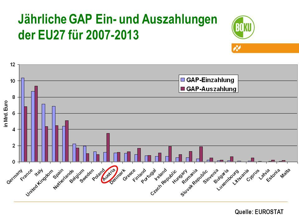 Jährliche GAP Ein- und Auszahlungen der EU27 für 2007-2013