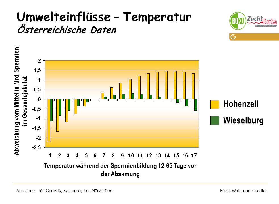 Umwelteinflüsse - Temperatur Österreichische Daten