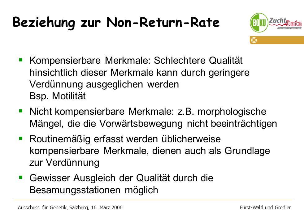 Beziehung zur Non-Return-Rate