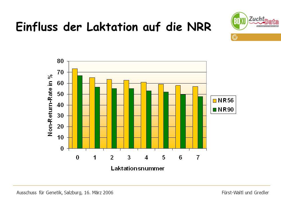 Einfluss der Laktation auf die NRR