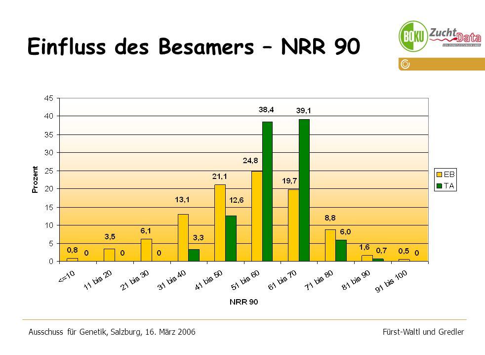 Einfluss des Besamers – NRR 90