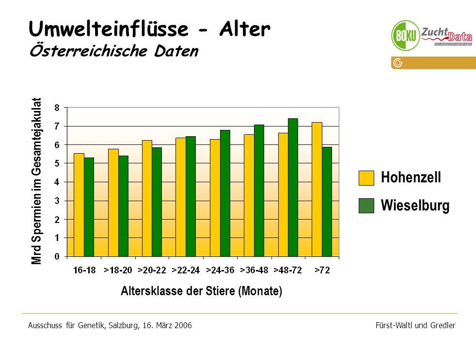 Umwelteinflüsse - Alter Österreichische Daten