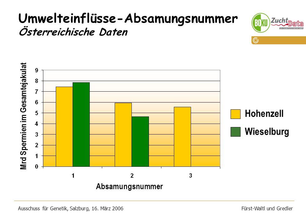 Umwelteinflüsse-Absamungsnummer Österreichische Daten