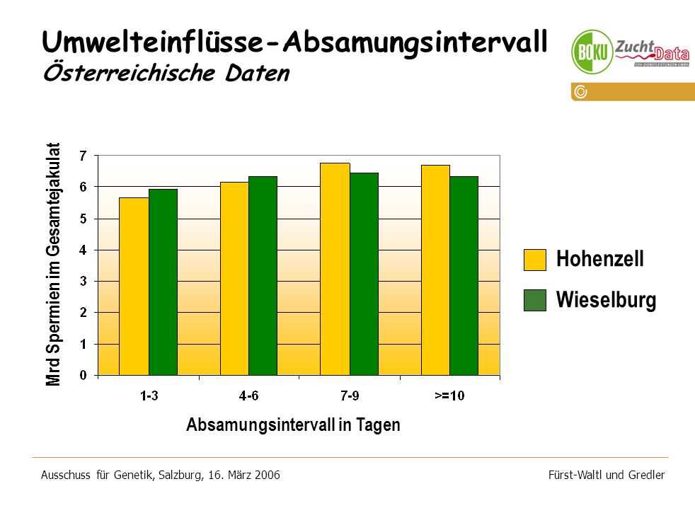 Umwelteinflüsse-Absamungsintervall Österreichische Daten