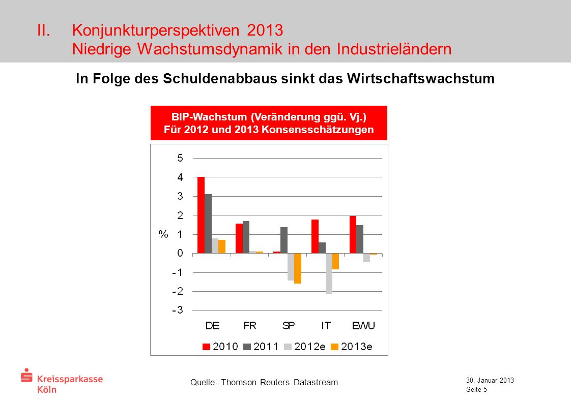 Konjunkturperspektiven 2013 Niedrige Wachstumsdynamik in den Industrieländern