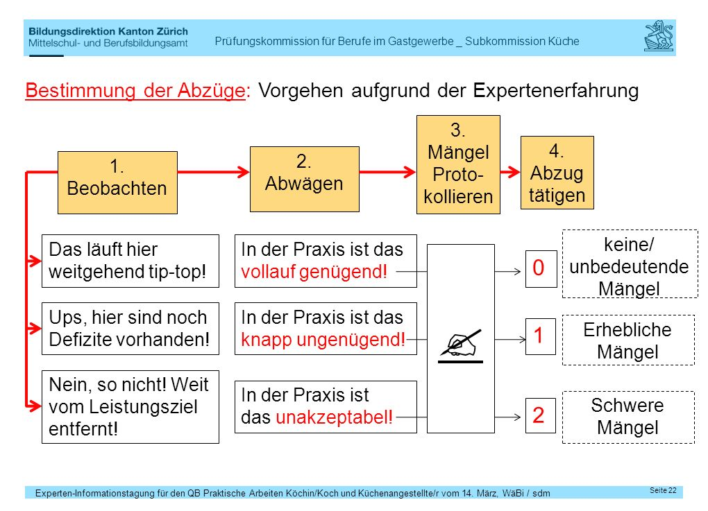  1 2 Bestimmung der Abzüge: Vorgehen aufgrund der Expertenerfahrung
