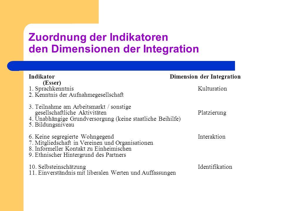 Zuordnung der Indikatoren den Dimensionen der Integration