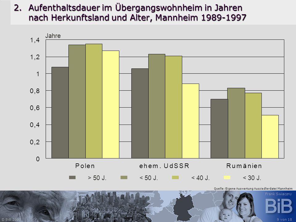 Aufenthaltsdauer im Übergangswohnheim in Jahren nach Herkunftsland und Alter, Mannheim 1989-1997