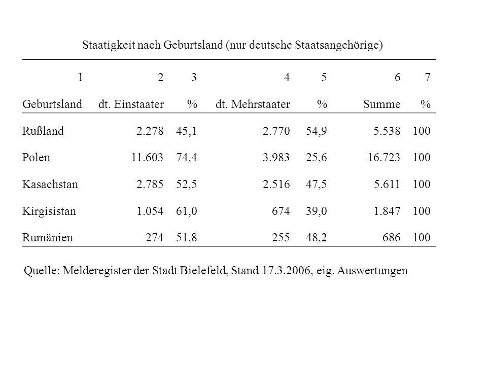 Staatigkeit nach Geburtsland (nur deutsche Staatsangehörige)