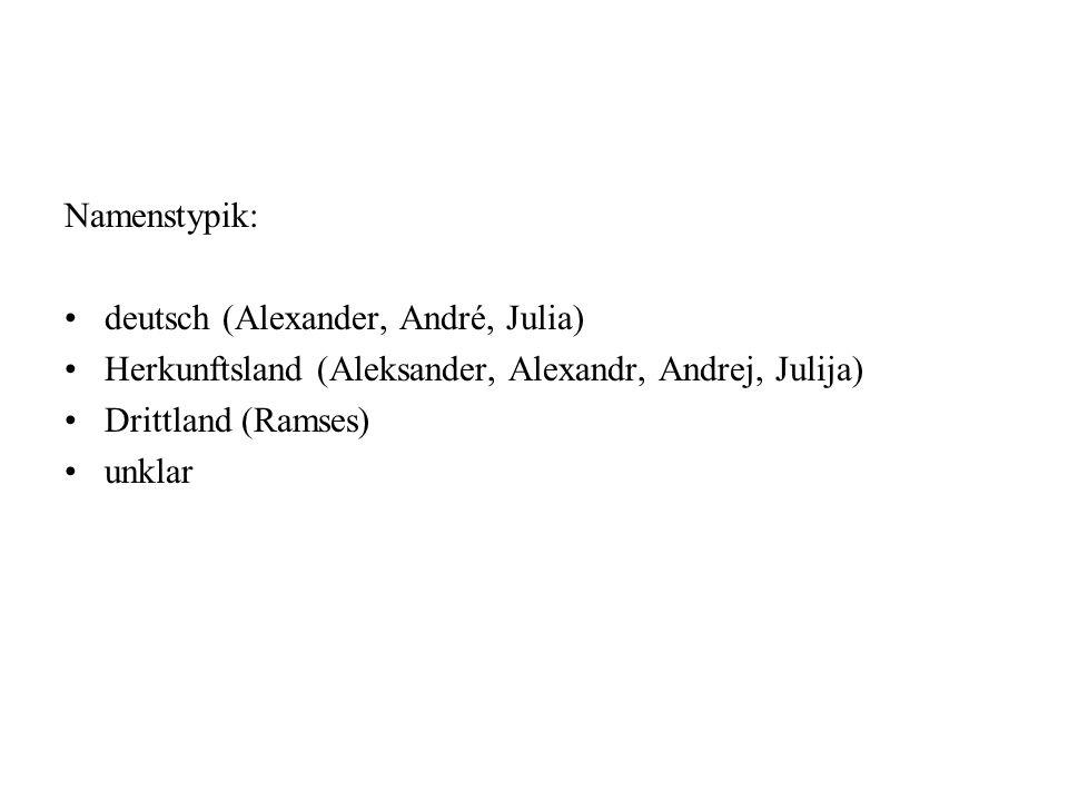 Namenstypik: deutsch (Alexander, André, Julia) Herkunftsland (Aleksander, Alexandr, Andrej, Julija)