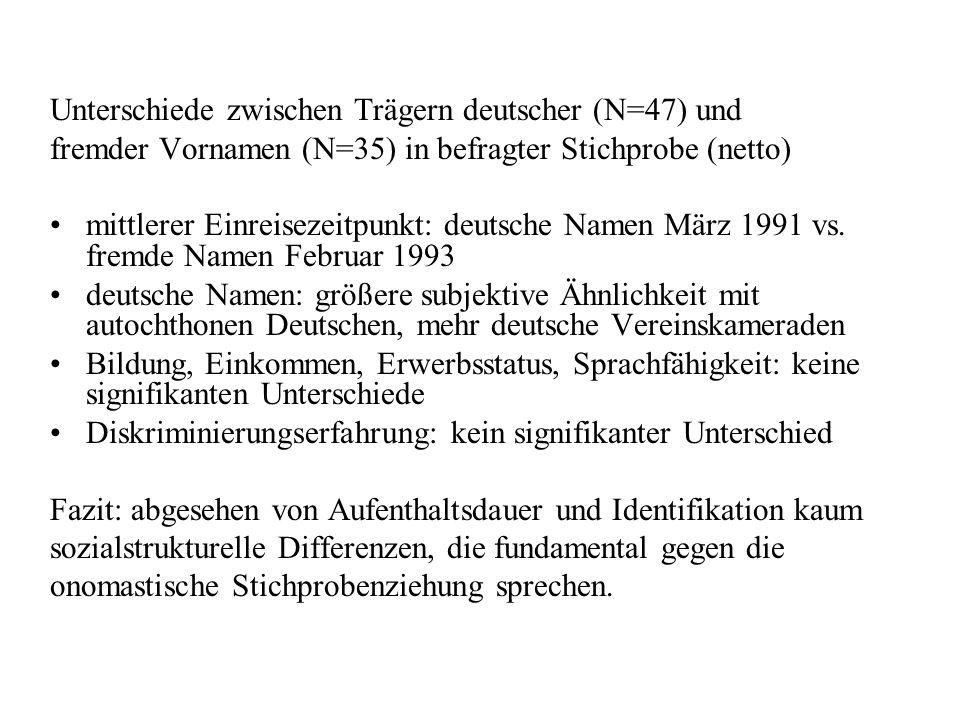 Unterschiede zwischen Trägern deutscher (N=47) und