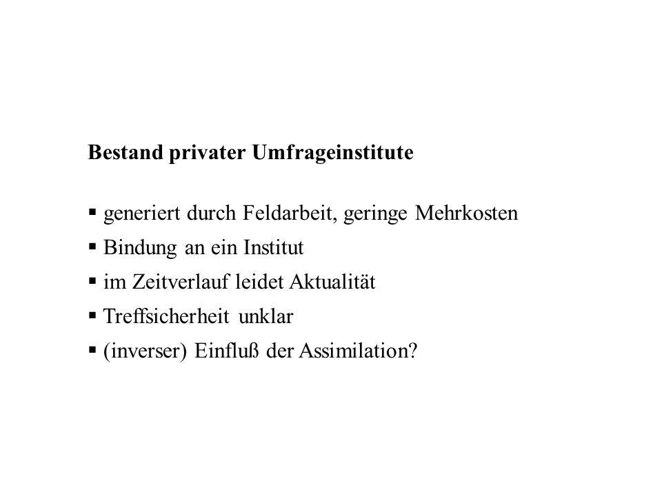Bestand privater Umfrageinstitute