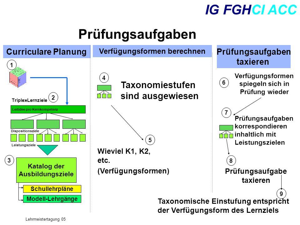 IG FGHCI ACC Prüfungsaufgaben Taxonomiestufen sind ausgewiesen