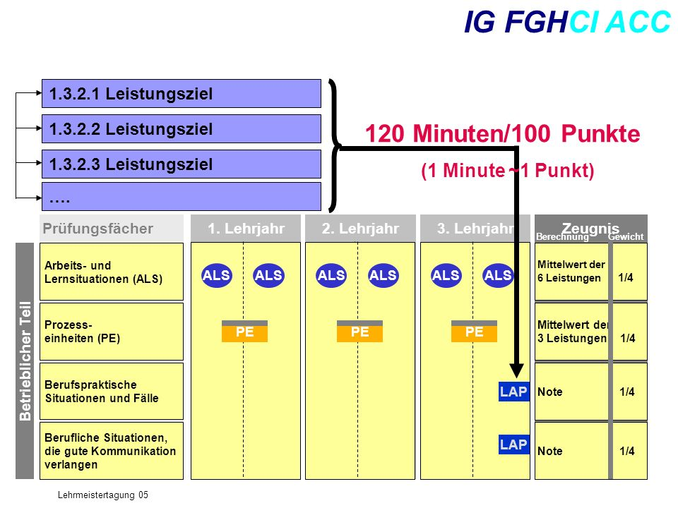 IG FGHCI ACC 120 Minuten/100 Punkte (1 Minute ~1 Punkt)