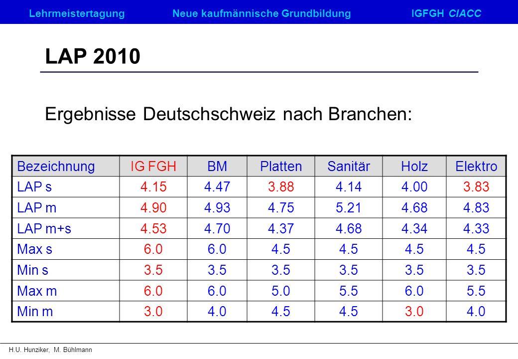 Ergebnisse Deutschschweiz nach Branchen: