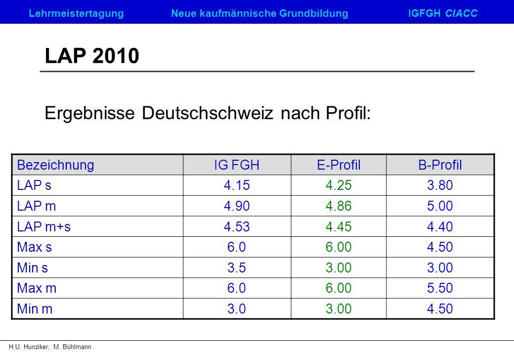 Ergebnisse Deutschschweiz nach Profil: