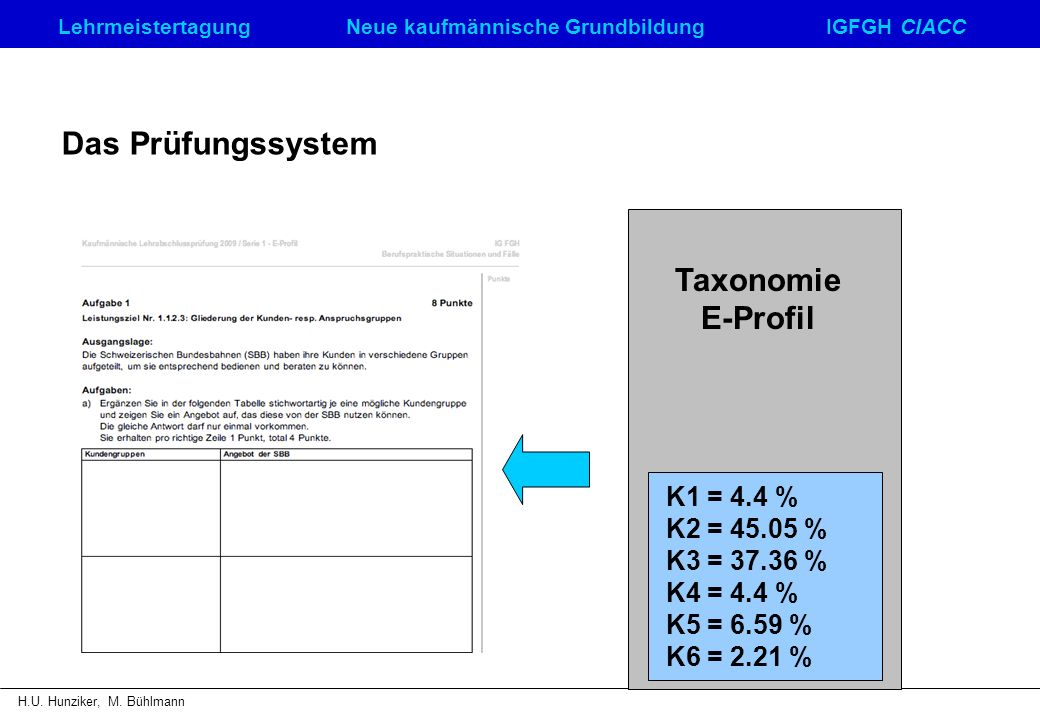 Das Prüfungssystem Taxonomie E-Profil