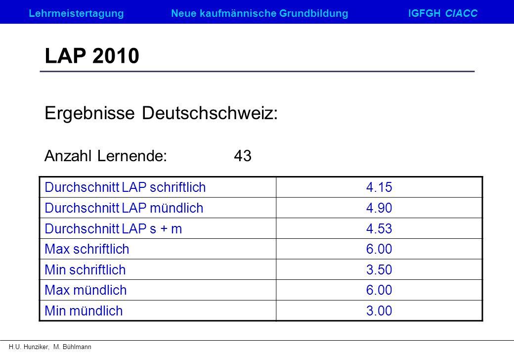 Ergebnisse Deutschschweiz: Anzahl Lernende: 43