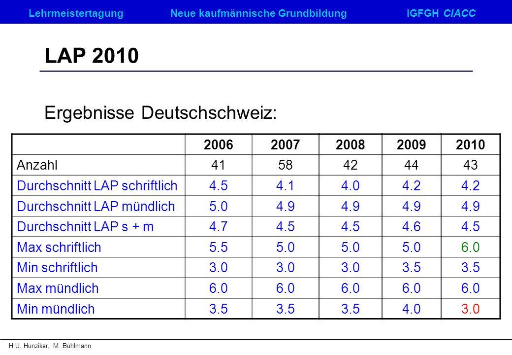 Ergebnisse Deutschschweiz: