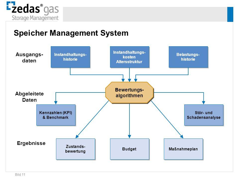 Speicher Management System