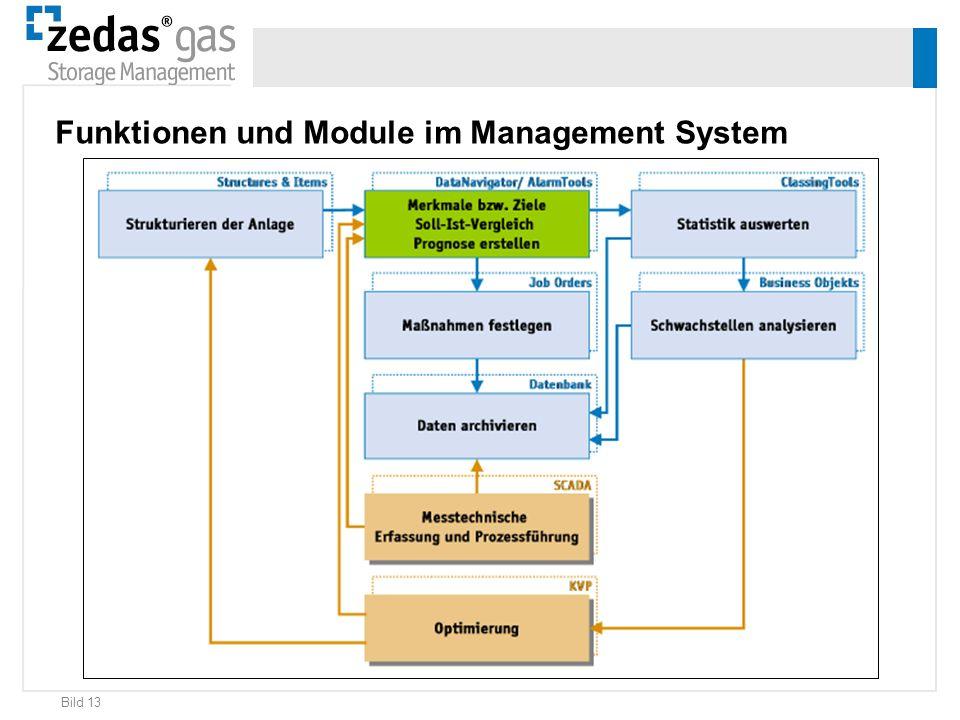Funktionen und Module im Management System