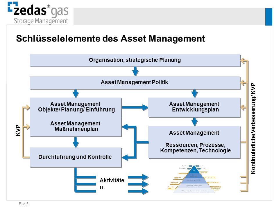 Organisation, strategische Planung Asset Management Politik