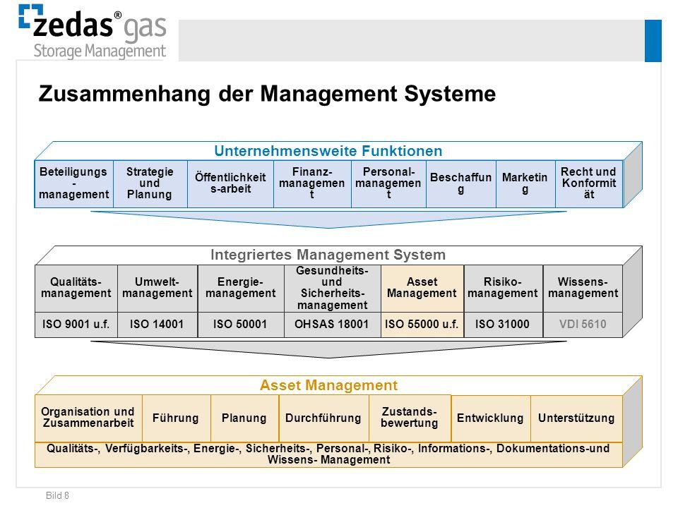 Zusammenhang der Management Systeme
