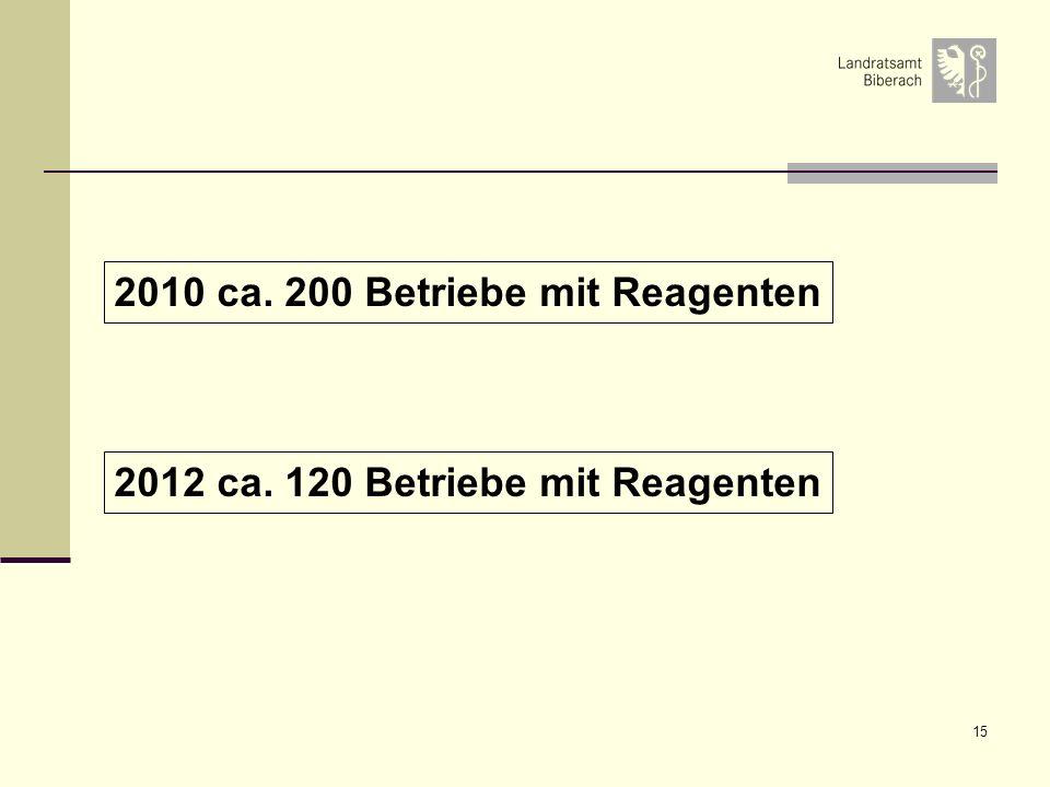 2010 ca. 200 Betriebe mit Reagenten